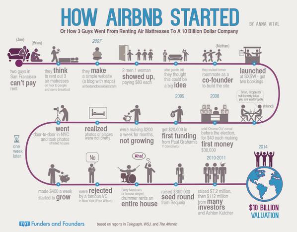 infografía de la historia de airbnb