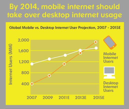 Gráfica que muestra el rápido aumento del uso de samrtphones para navegar.