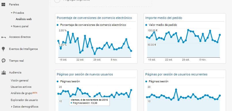 panel personalizado de una tienda online en google analytics